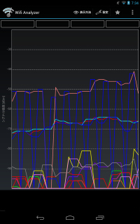Wifi Analyzerの画面