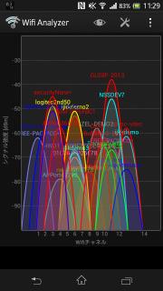 Wifi Analyzer画面