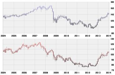 ドル/円チャート図・ユーロ/円チャート図