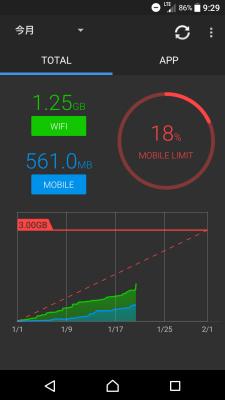通信量・通信速度モニター
